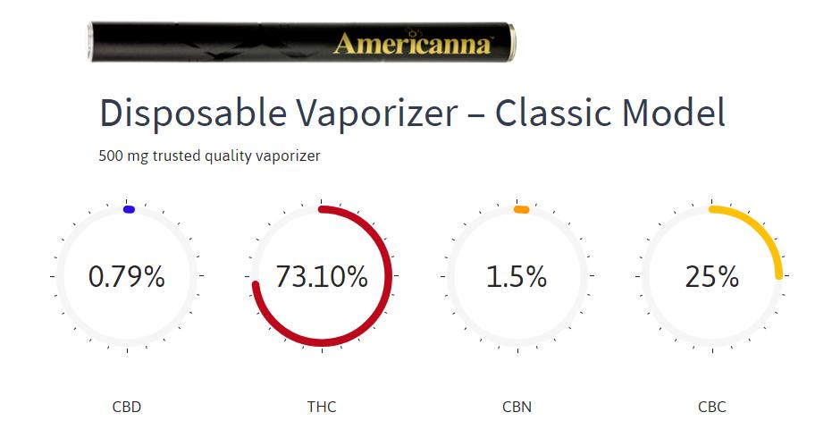 cannabinoids list - americanna - americanna blogs